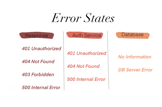 States of Response, Auth Server & Database