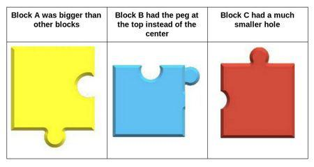 A block with 2x size, a lock with peg at top & a block with smaller hole