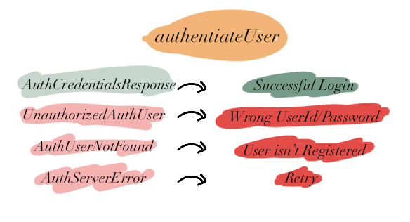 authenticateUser: High granularity with ADTs