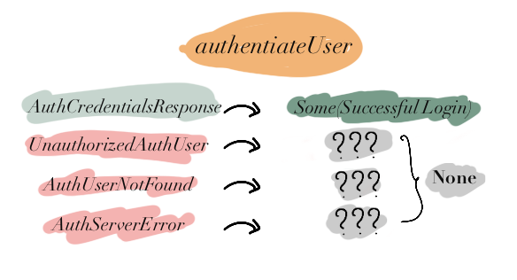 authenticateUser: Low granularity with Option Type