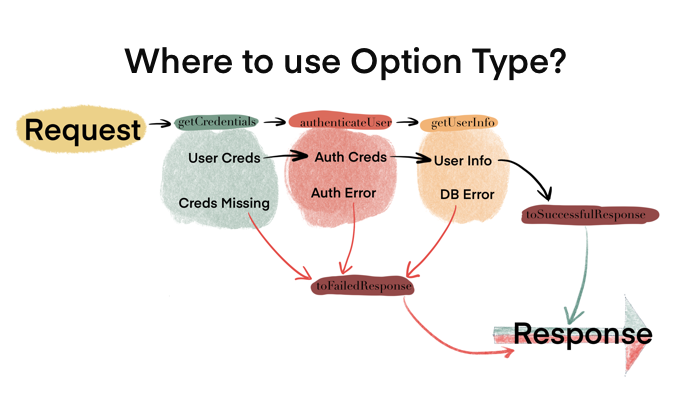 Option Type: Where to use it?