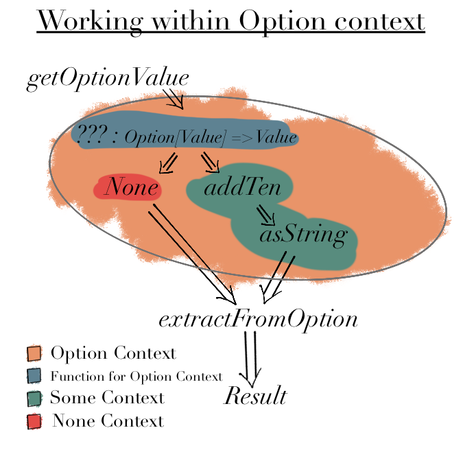Working within Option Context