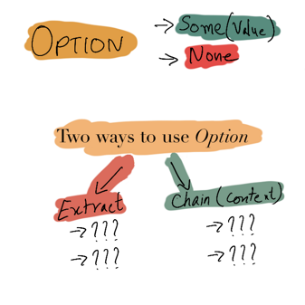 Option has Some(value) & None. What are two ways of using it?