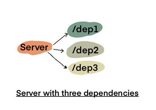 Server with Three Dependencies